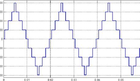 Output Waveform for nine level inverter