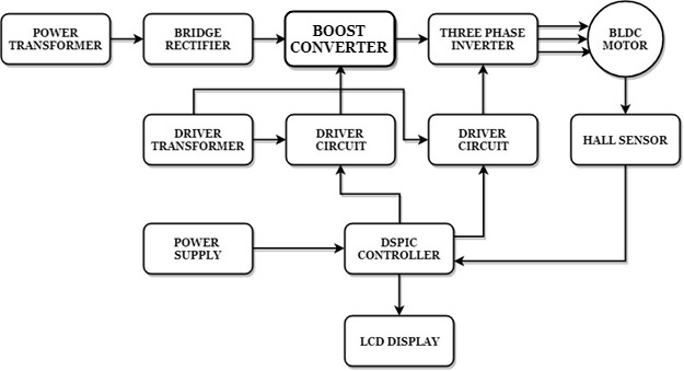 Block Diagram for speed control for BLDC motor by employing Boost Converter