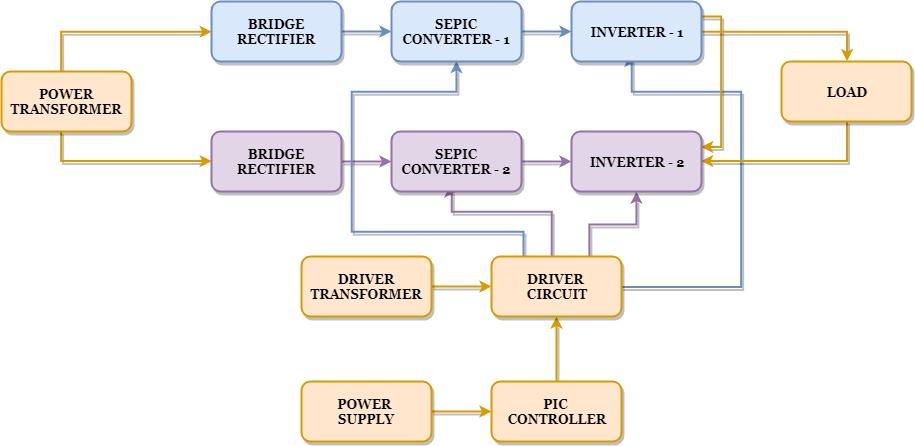 Block Diagram for five level multilevel inverter by employing sepic converter