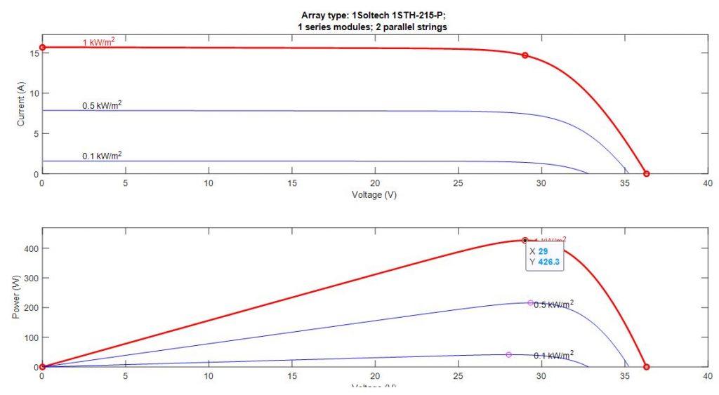 Solar PV Characteristic curve